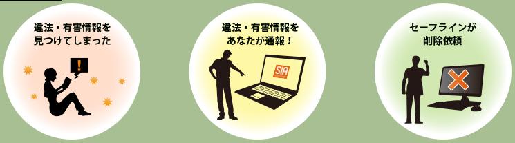 違法・有害情報を見つけてしまった→違法・有害情報をあなたが通報!→セーフラインが削除依頼